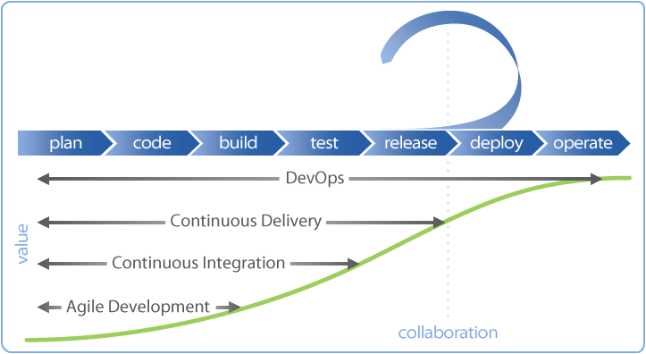 Development lifecycle