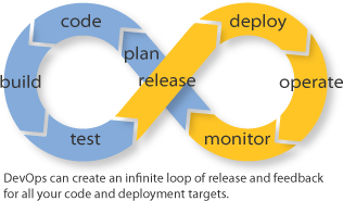 Development loops